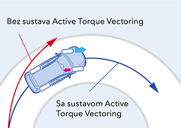 subaru-active torque vectoring
